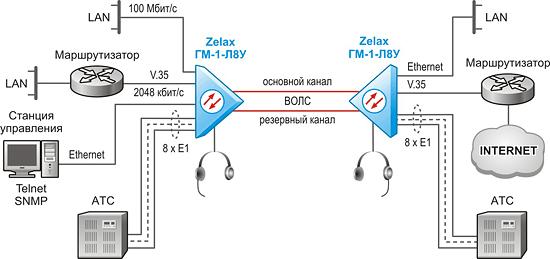 Решение Zelax: Объединение АТС и сетевых инфраструктур 2-х удалённых узлов по волоконно-оптической линии связи