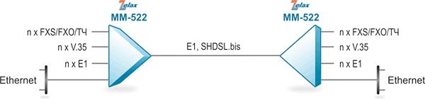 Решение Zelax: Мультиплексирование различных пользовательских данных и голоса в поток E1 илиSHDSL.bis