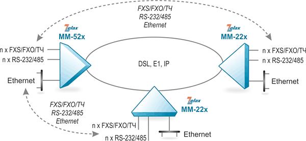 Решение Zelax: подключение оконечных устройств с интерфейсами FXS/FXO/ТЧ/RS-232/RS-485/Ethernet по логической топологии «точка–многоточка» и по физической топологии «кольцо» срезервированием