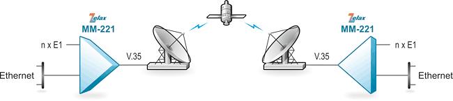 Решение Zelax: Передача потоков Е1 и Ethernet через оборудование с интерфейсом V.35
