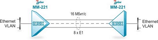 Решение Zelax: Передача высокоскоростного канала Ethernet через 8 каналов E1