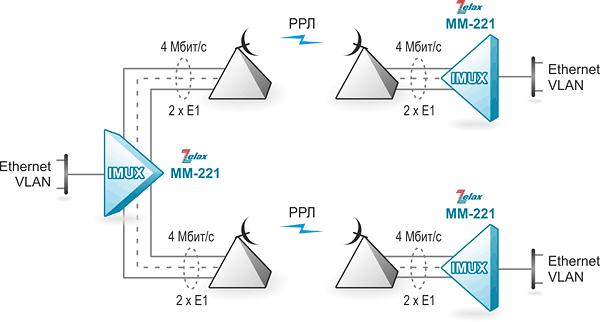 Решение Zelax: Объединение 3 сетей Ethernet через каналы E1