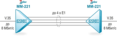 Решение Zelax: Организация «битовой трубы» V.35 через несколько каналов E1