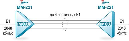 Решение Zelax: Передача полного потока E1 через несколько частичных