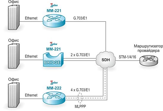 Маршрутизатор IP. Решение Zelax: подключение пользователей к Интернет через сеть SDH/PDH