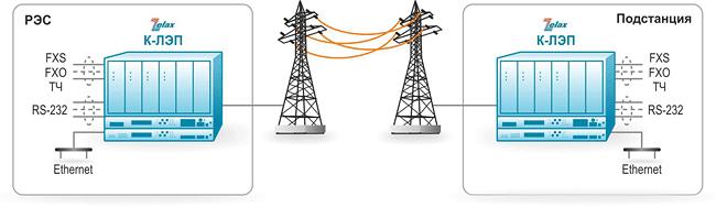 Решение Zelax: Замена существующих систем ВЧ связи