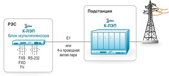 Решение Zelax: Вариант применения К-ЛЭП с разнесением ВЧ и НЧ частей