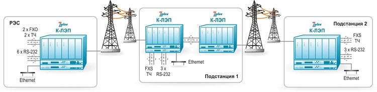 Решение Zelax: Применение К-ЛЭП в схеме «цепочка» с транзитом каналов