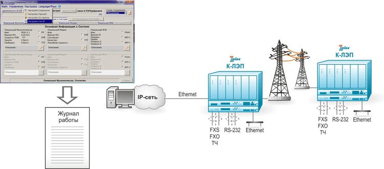 Решение Zelax: Управление и мониторинг комплекса К-ЛЭП