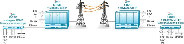 Решение Zelax: Включение дополнительного блока мультиплексора для увеличения количества портов ТФ каналов до 8 и каналов ТМ (ММО) до 12