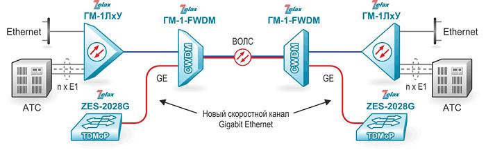 Решение Zelax: Модернизация существующей системы передачи