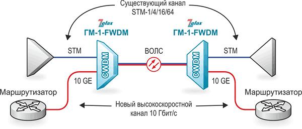 Решение Zelax: Модернизация STM-1/4/16/64
