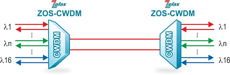 Решение Zelax: Организация шестнадцати каналов до 10 Гбит/с по паре оптических волокон