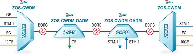 Решение Zelax: Организация четырёх каналов передачи данных по одному волокну оптического кабеля с выделением-вставкой сервисов на промежуточных узлах