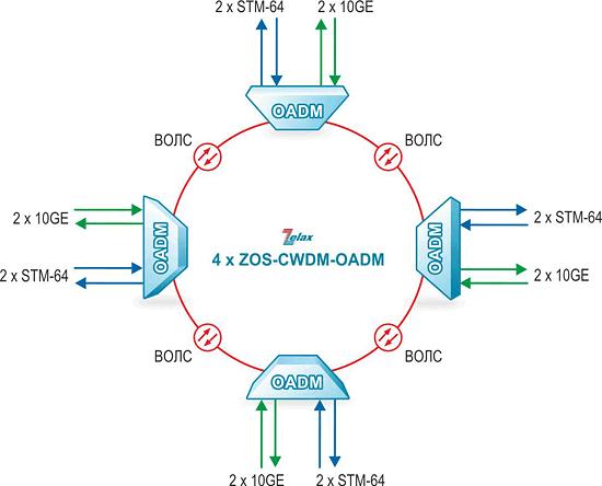 Решение Zelax: Организация «кольца» STM-64 и 10 Gigabit Ethernet по одному волокну